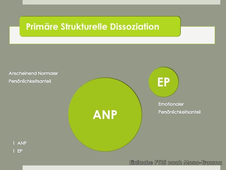 Primäre Strukturelle Dissoziation