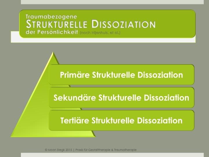 traumabezogene strukturelle Dissoziation